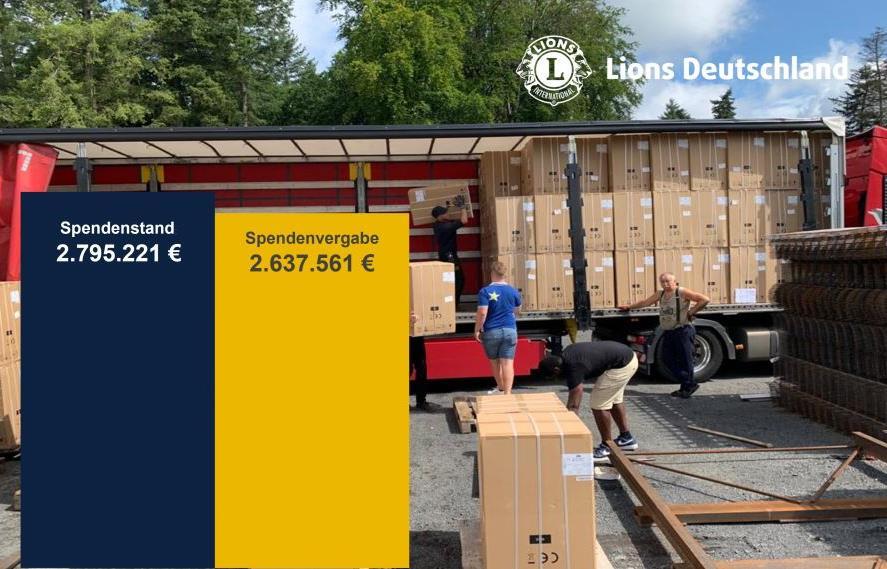 Spendensaldo für Fluthilfe Stand 03.09.2021: Spendenstand: 2.795.221€ - Spendenvergabe: 2.637.561€
